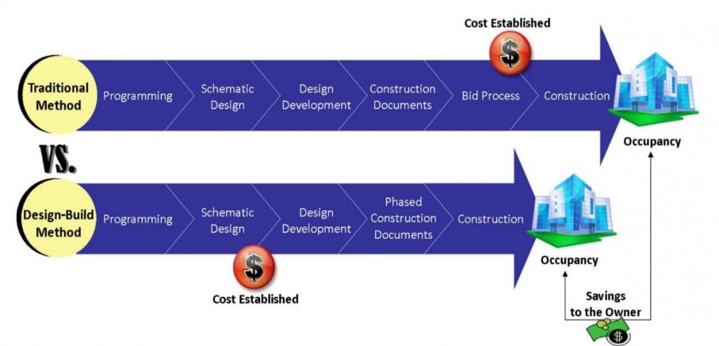 s1012.5-1300214962-designbuilddiagram2